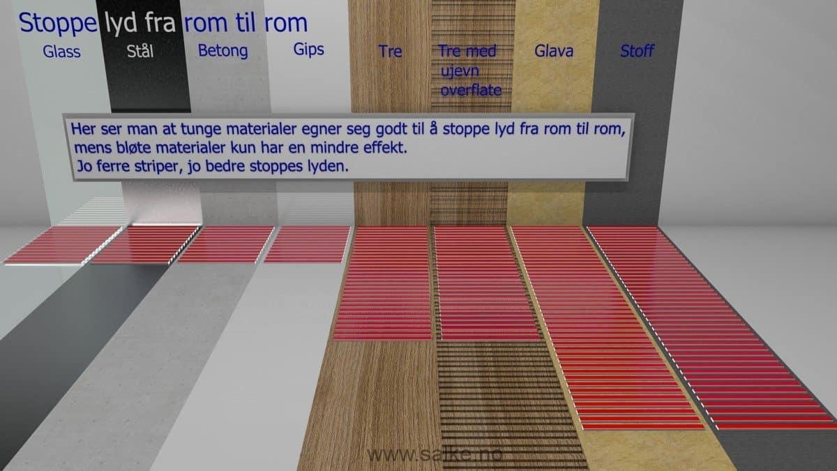 tabell der viser hvordan materialer stopper lyd