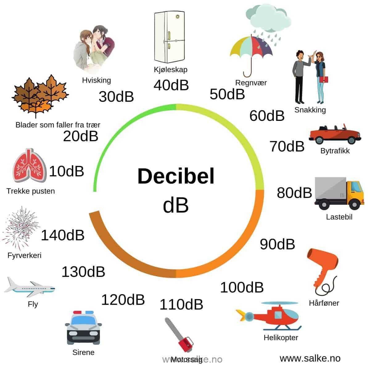 tegning over desibel fra 10 dB til 140 dB